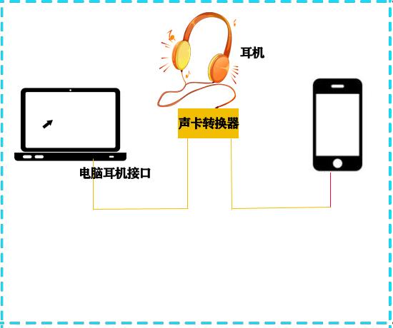 声卡转换器连接示意图